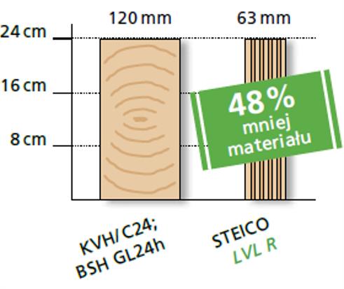 Dach energooszczędny w systemie STEICO